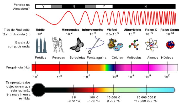 Espectro_Eletromagnético